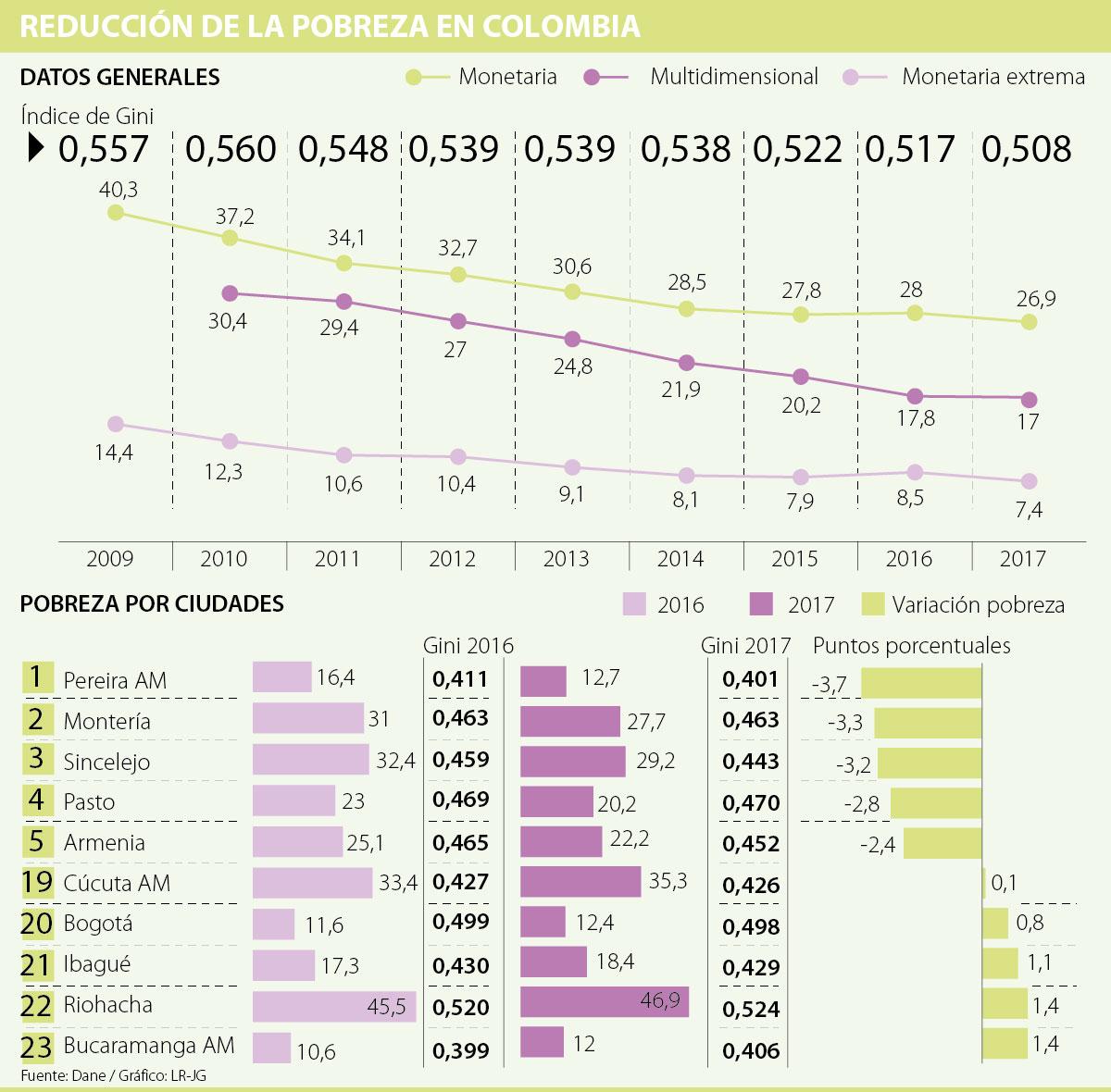 Colombia redujo la pobreza monetaria y extrema en el 2017