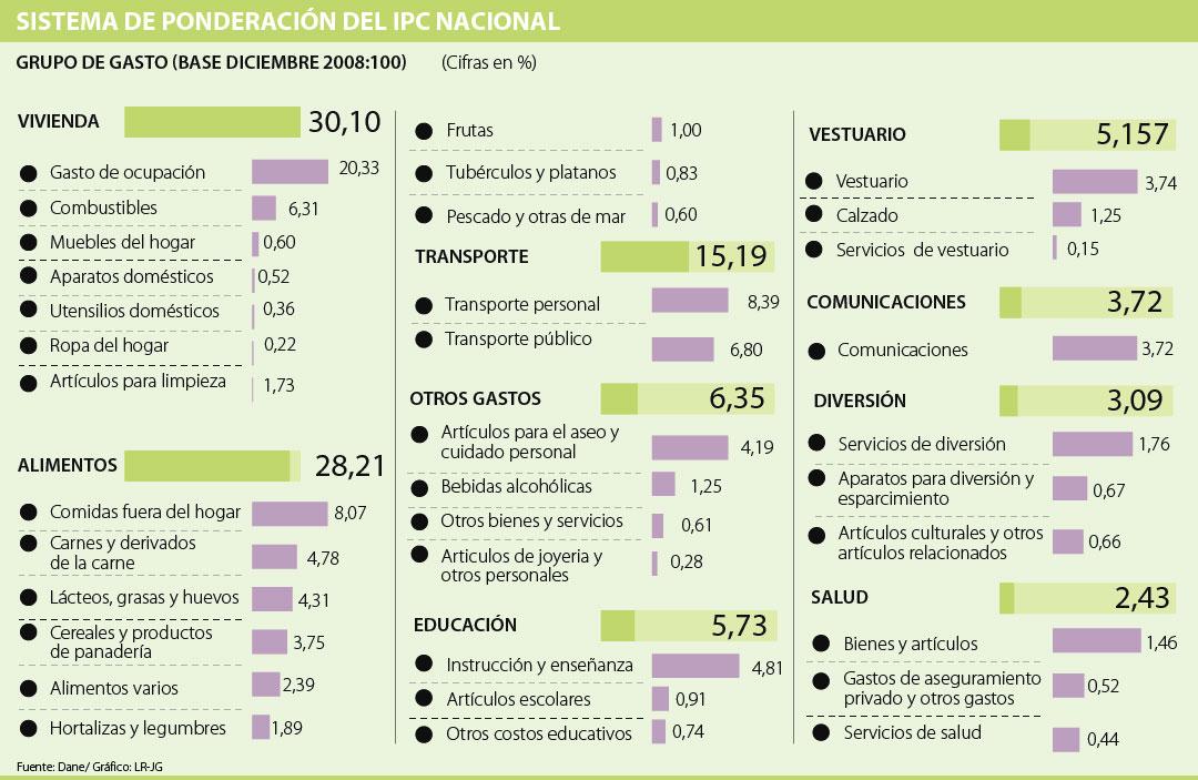 Perú registra inflación de 0,49 % en marzo