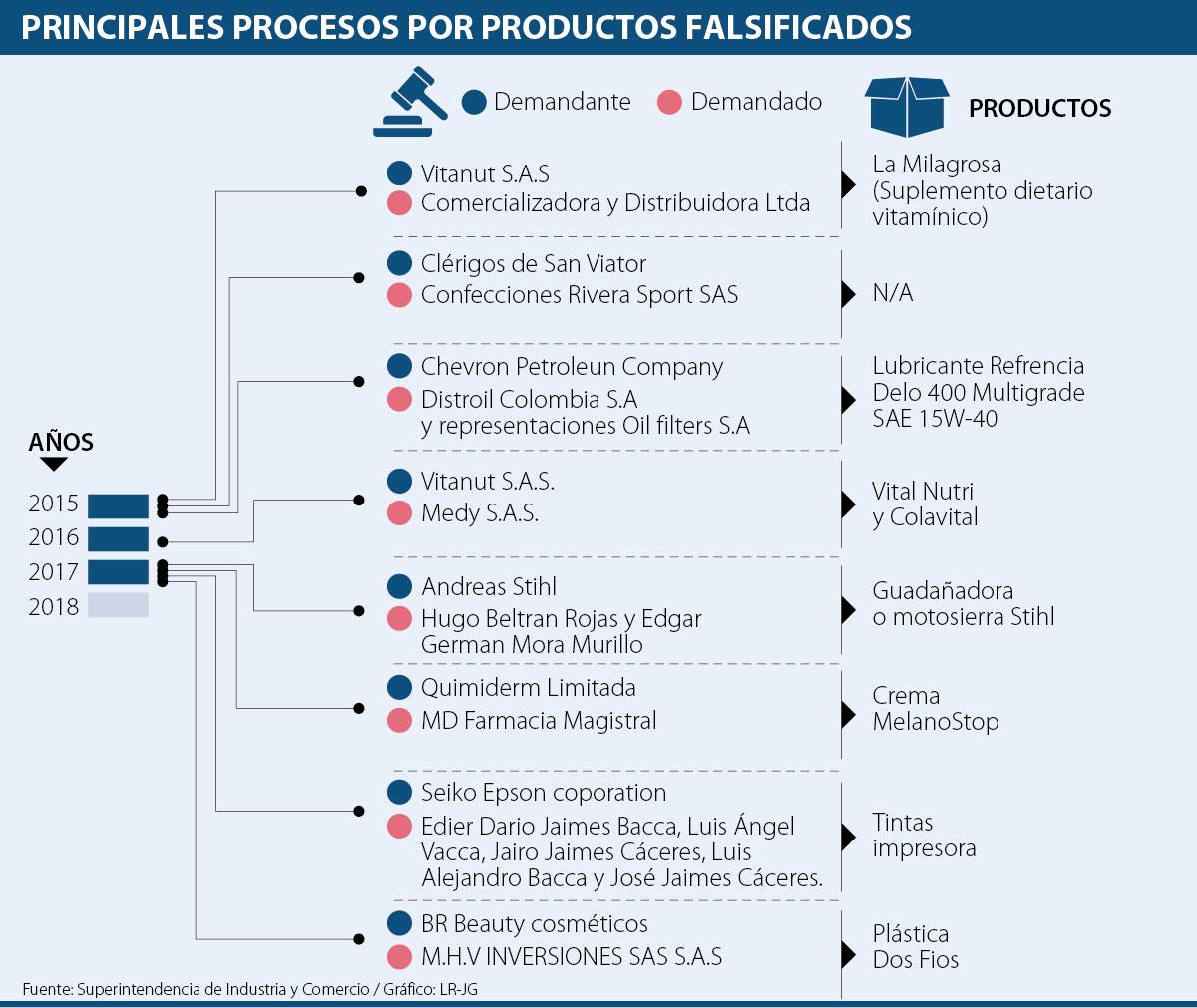 Epson y Chevron protagonizaron demandas por productos