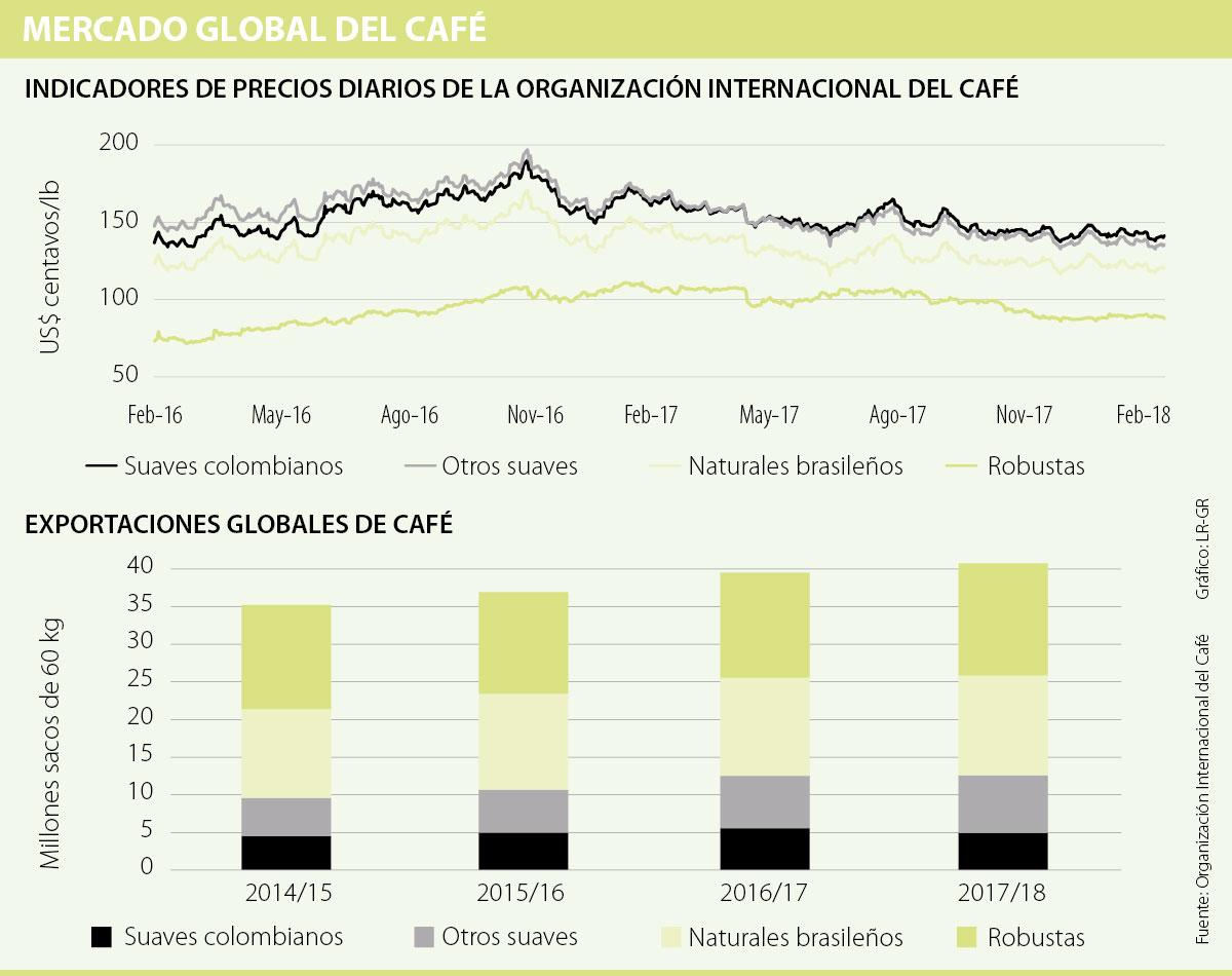 Cafeteros lamentan salida de EE.UU. del Pacto Internacional del Café