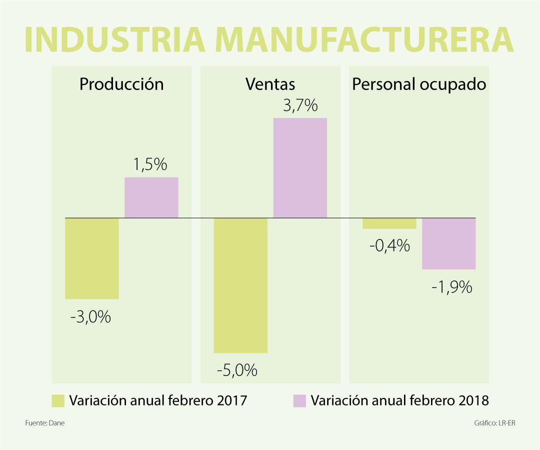 Ventas de comercio aumentan: en febrero registraron una variación anual de 5%