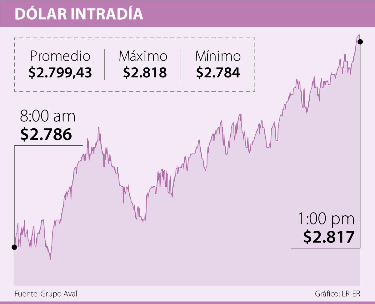Dólar en Colombia al inició de la semana tocando nuevamente los $2.800