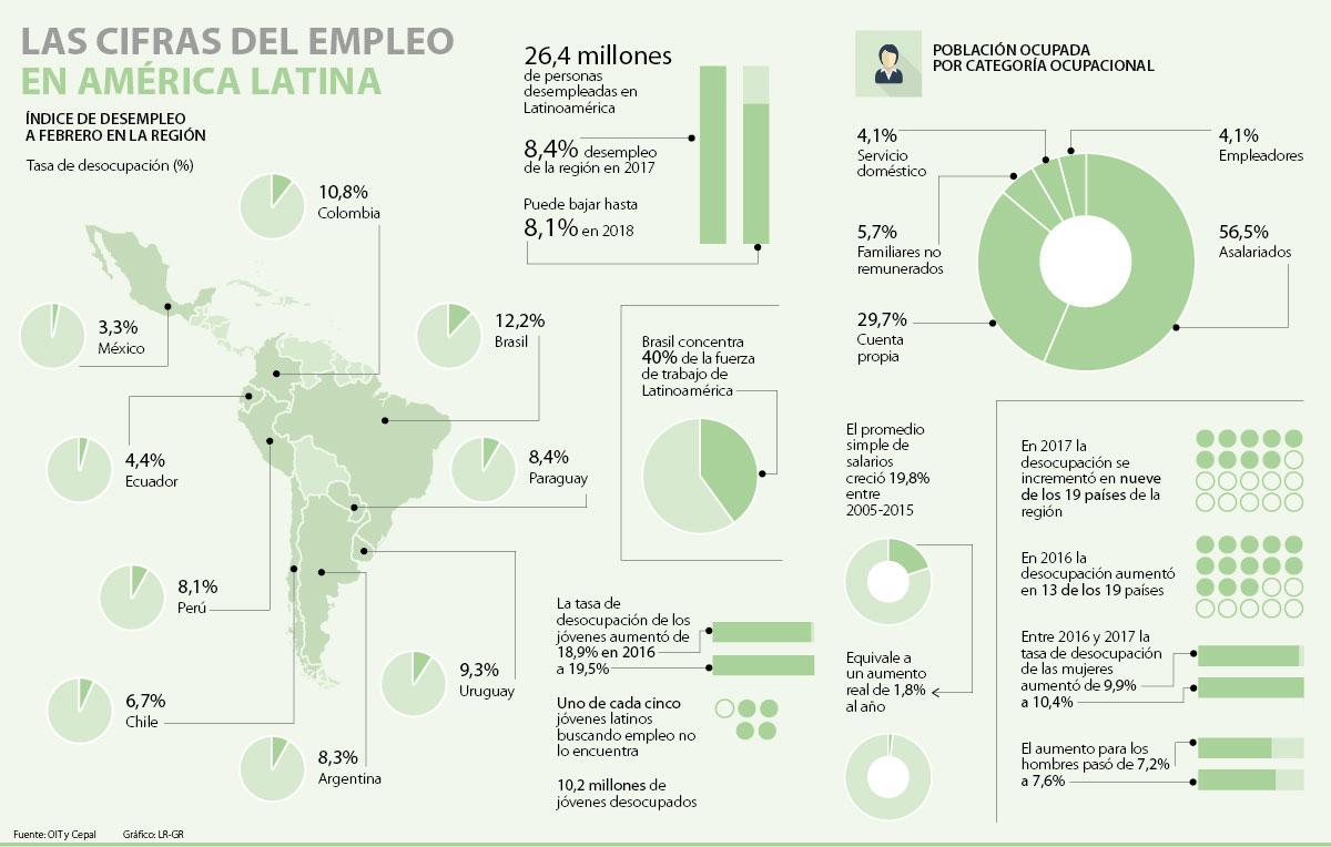 El desempleo en Chile sube a 6,9% en el trimestre enero-marzo