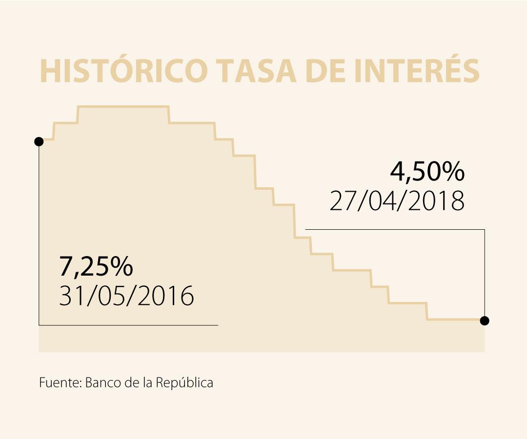 La tasa de usura no puede seguir en 30%