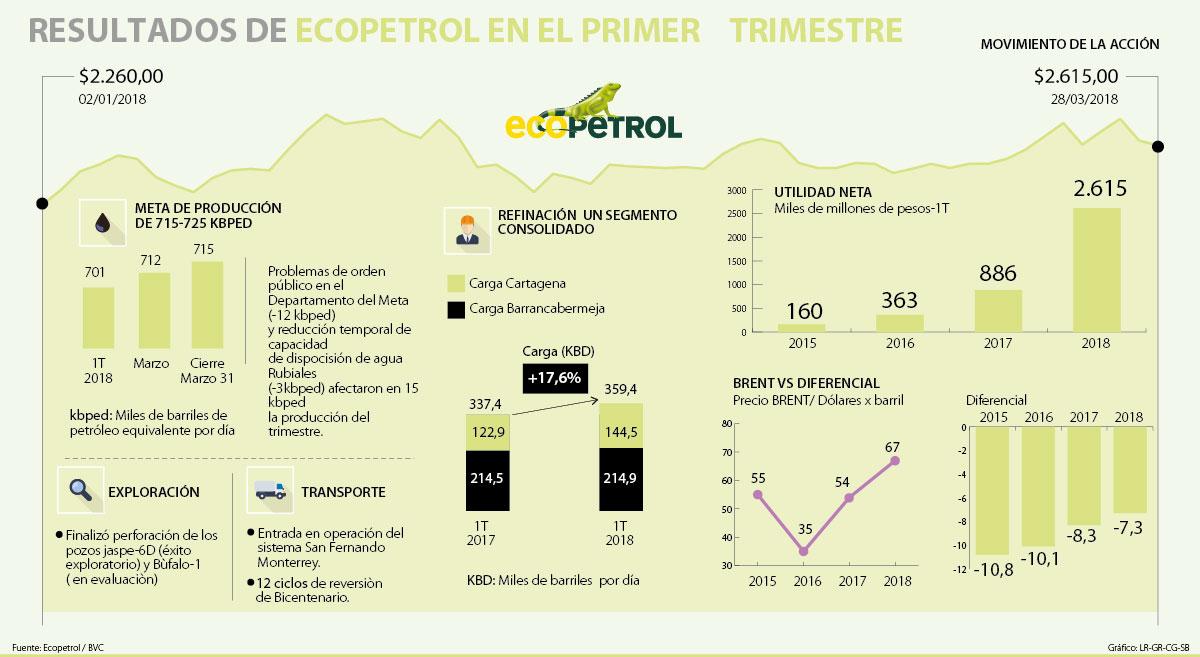 Ganancias de Ecopetrol en primer trimestre fueron de 2,6 billones de pesos
