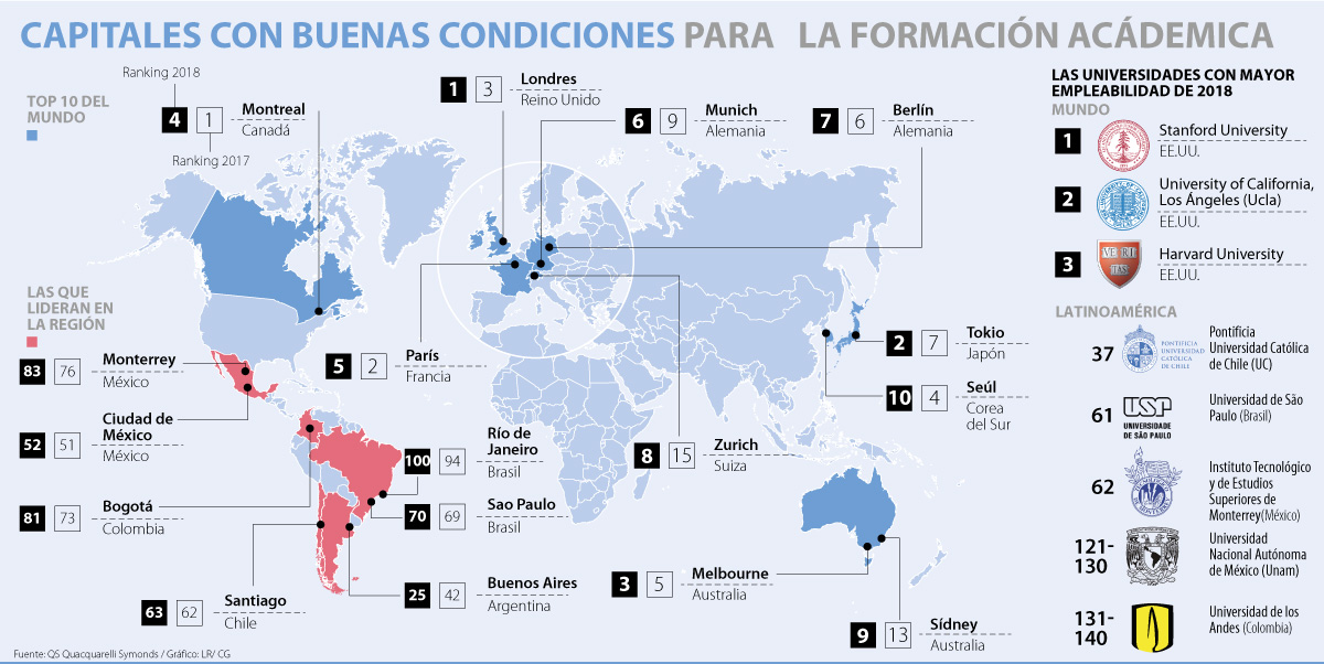 Esta es la mejor ciudad latinoamericana para estudiar