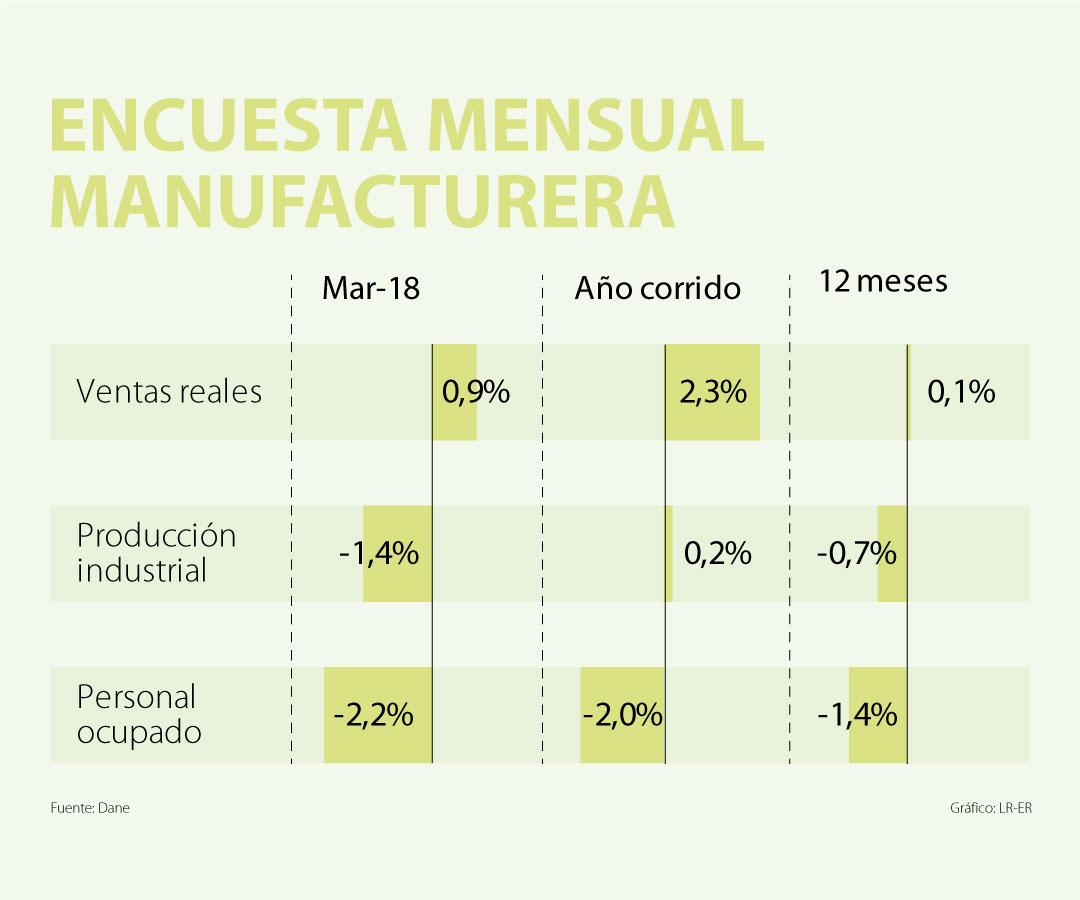 En marzo, la variación anual de la producción