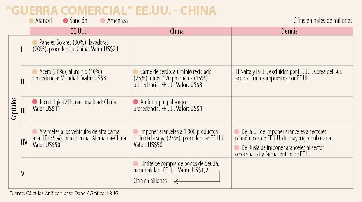 China respondería a las restricciones de inversión en EU