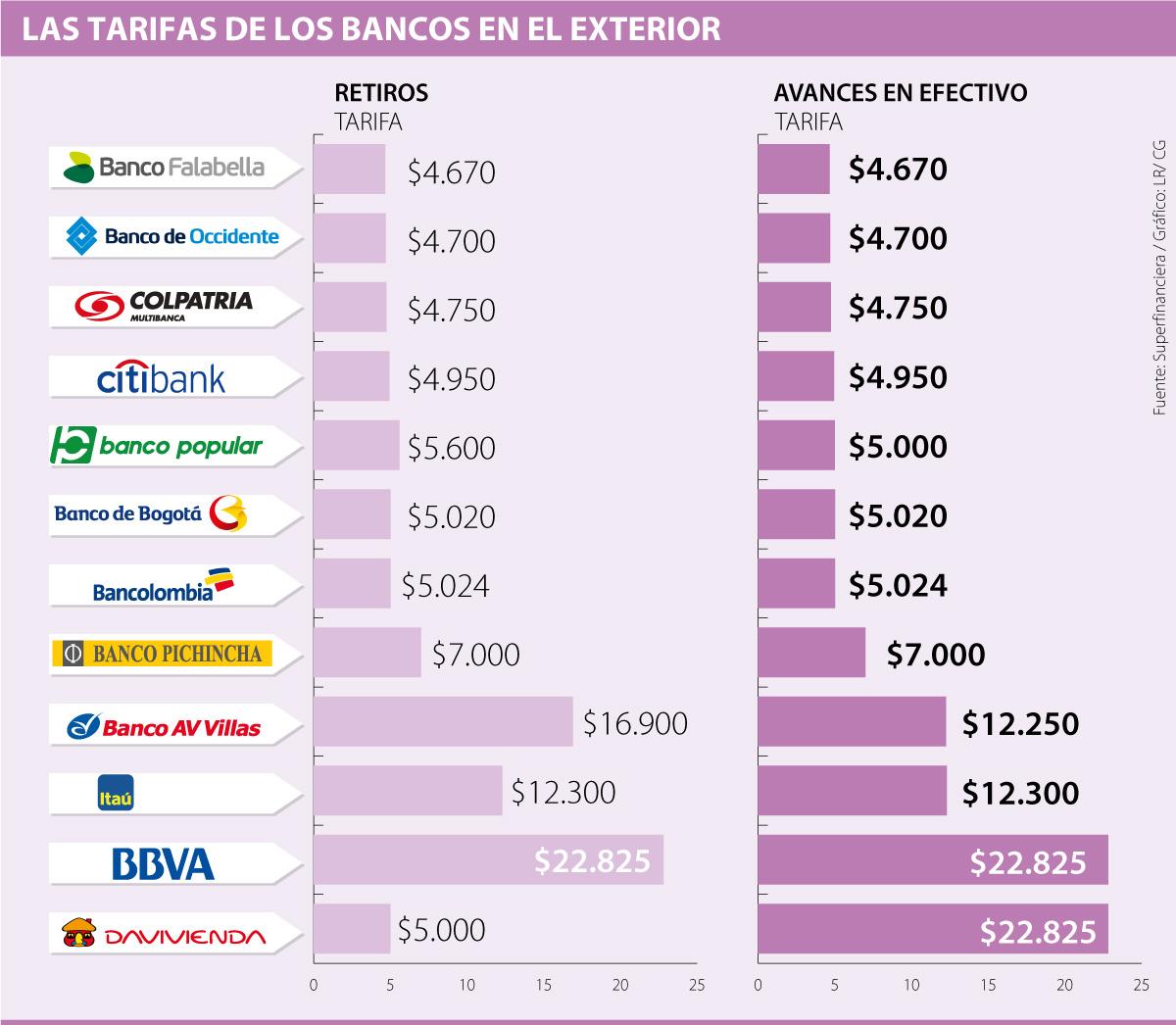 Los Bancos Que Tienen Los Menores Cobros En El Exterior Por Retiros Y Avances