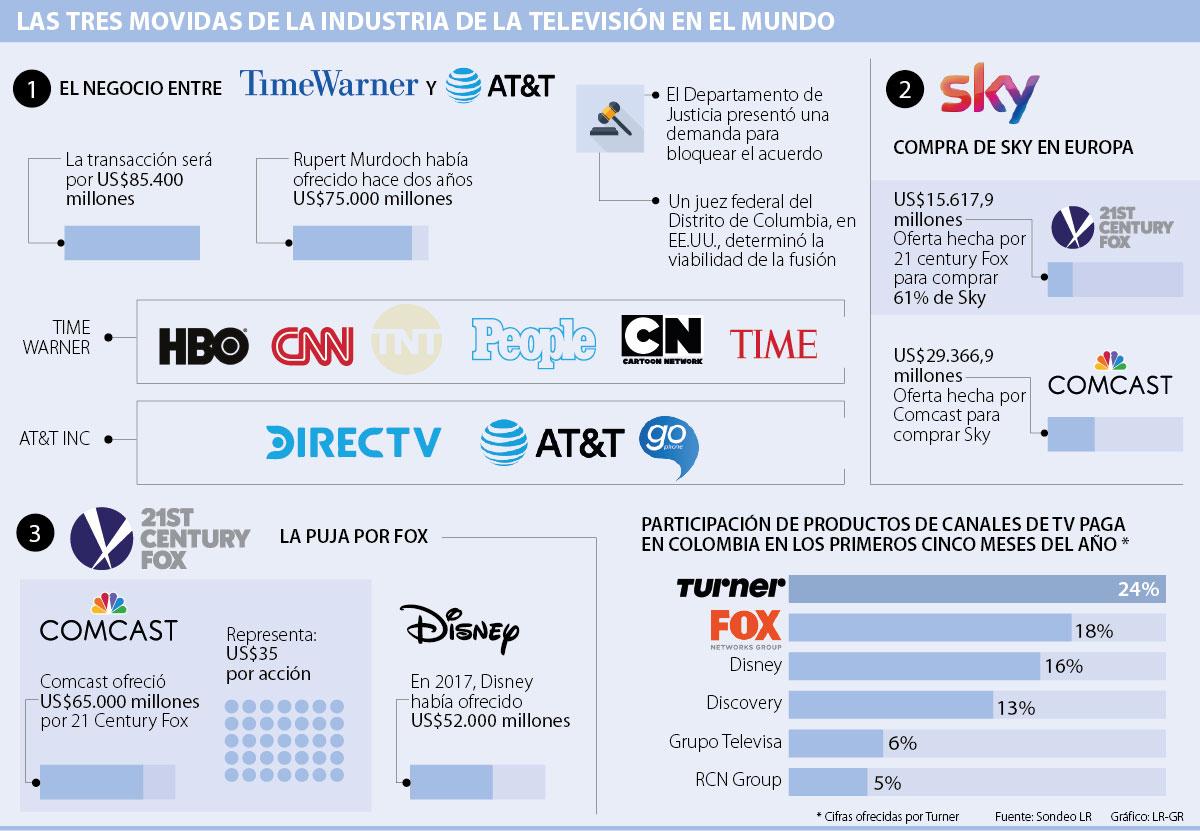 Fox acepta la oferta por US$ 71.300 millones de Walt Disney