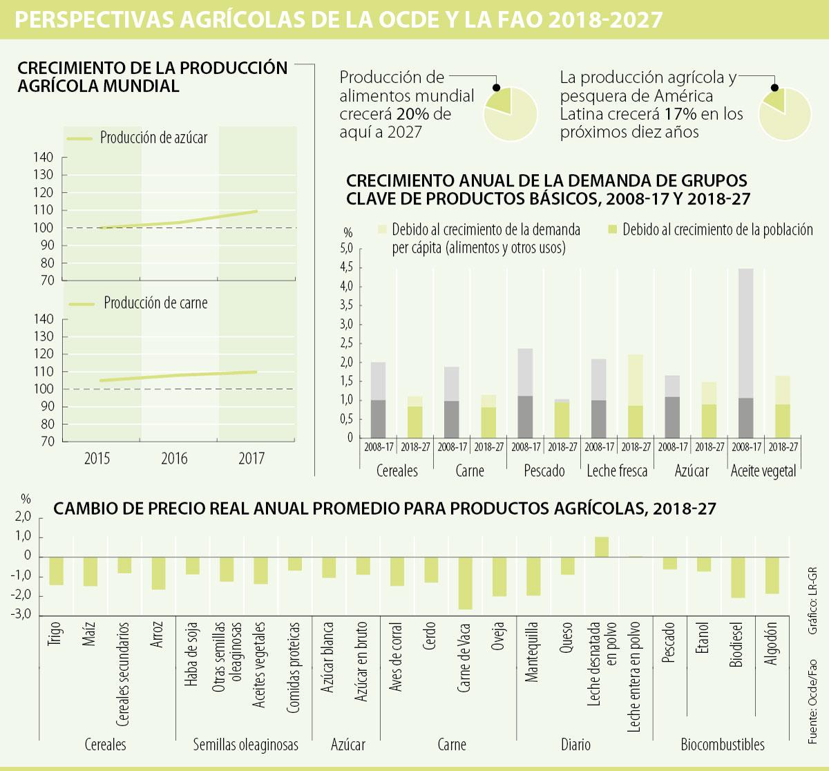 Ocde y FAO no ven una crisis alimentaria en próxima década
