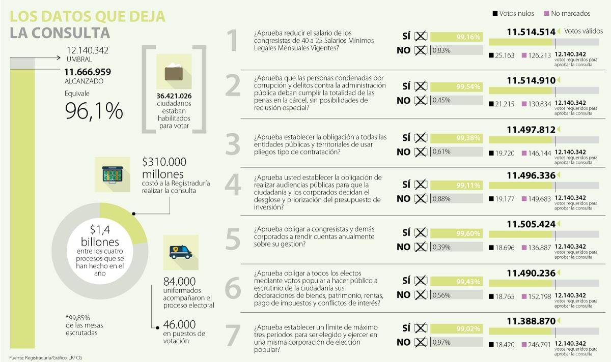 Colombia votó para no dividirse: Lorduy sobre balance de votación en consulta anticorrupción 3