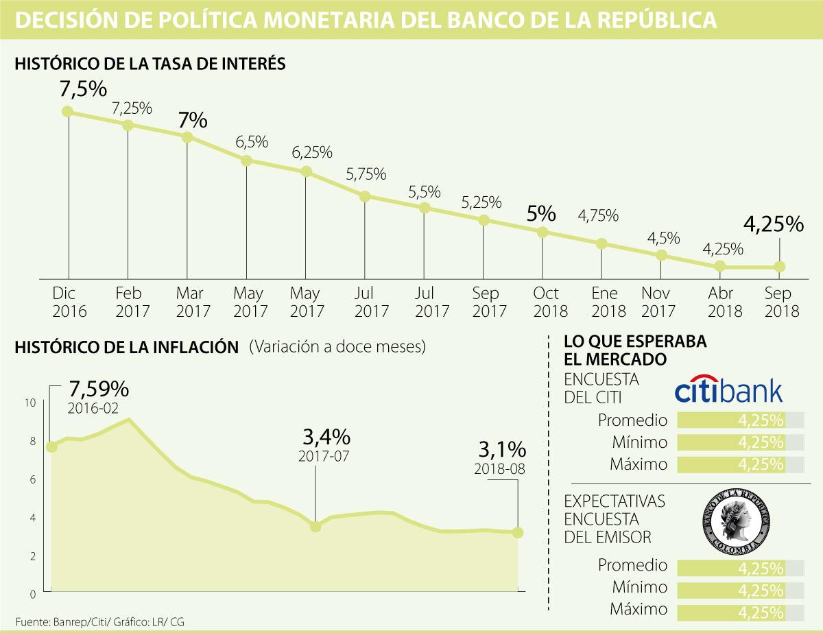 Banco de la República lleva cinco meses con tipos de interés en 4,25%