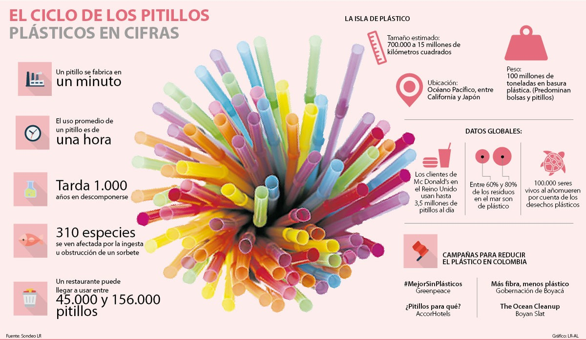 Empresas se unen para reducir el uso de pitillos plásticos en sus ... 206253c367296