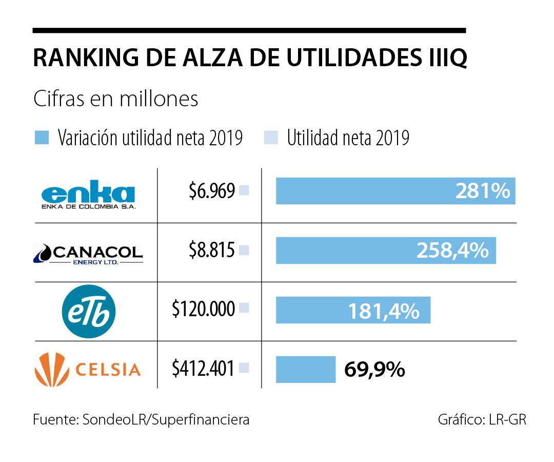 Enka, Canacol y ETB, algunas de las empresas que más han subido sus utilidades