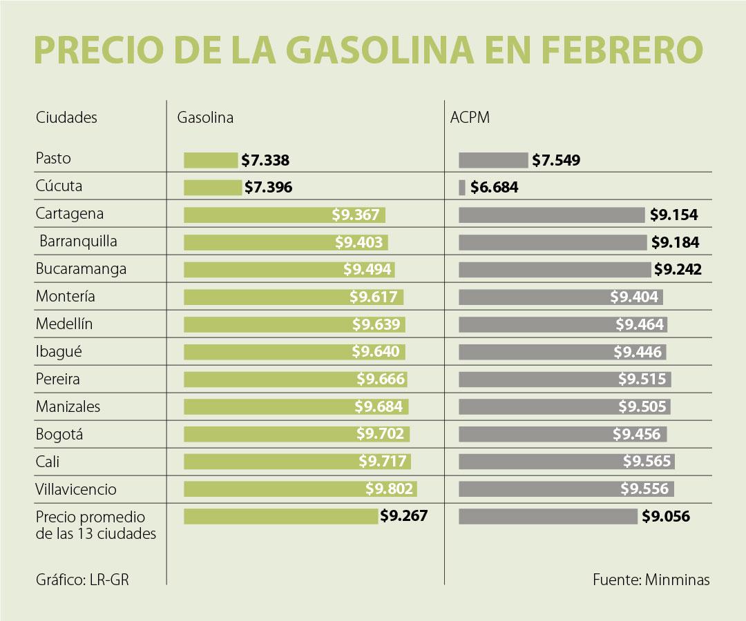 El precio de la gasolina se mantendrá estable en las ciudades principales en febrero