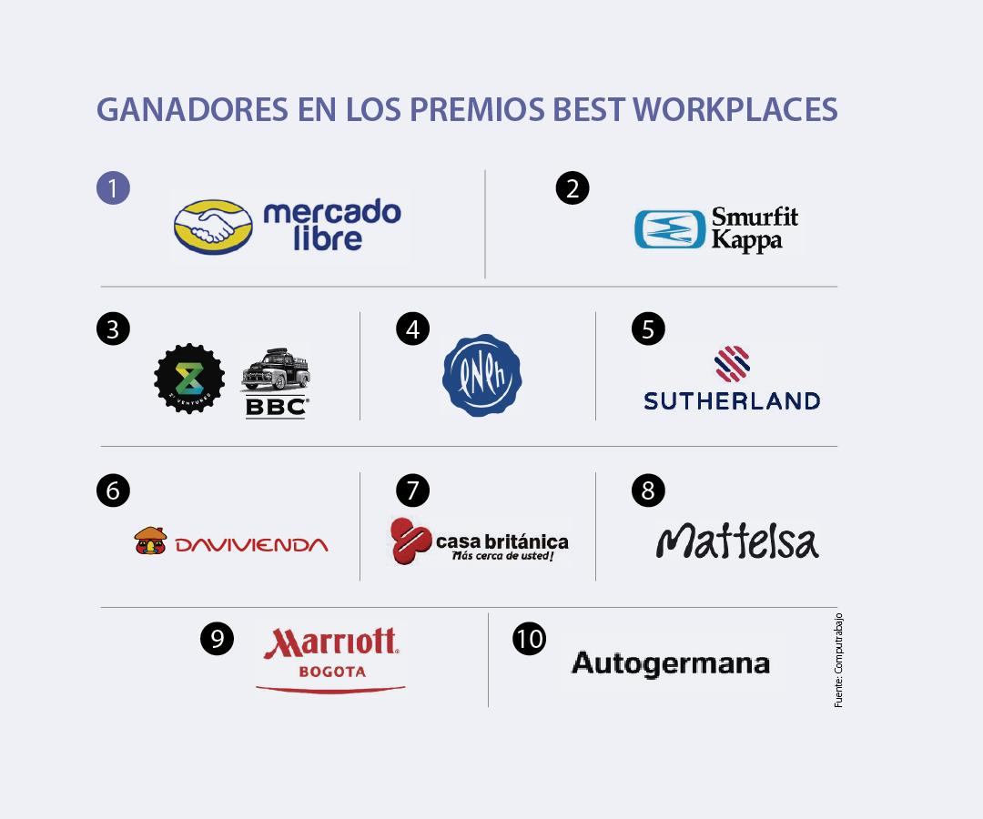MercadoLibre y Smurfit Kappa, entre los mejores lugares para trabajar según Computrabajo