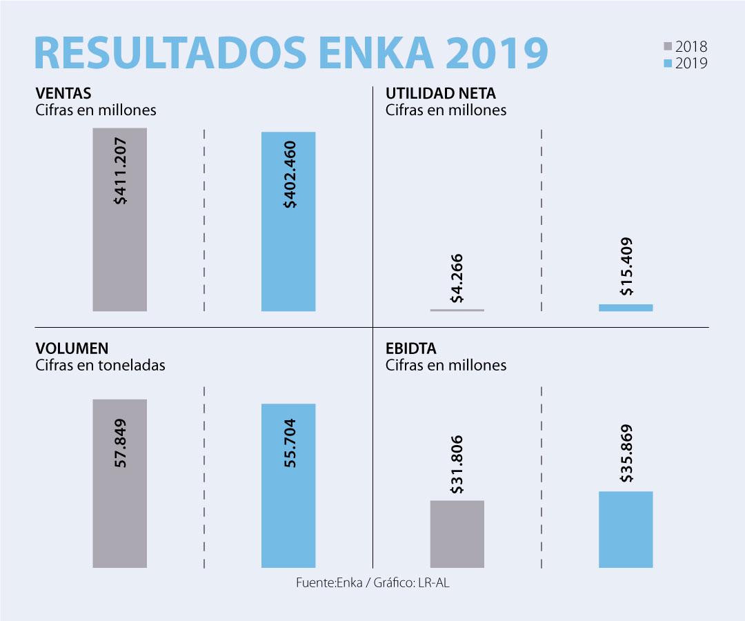 Enka reportó ventas por $402.460 millones en 2019 y utilidades por $15.049 millones