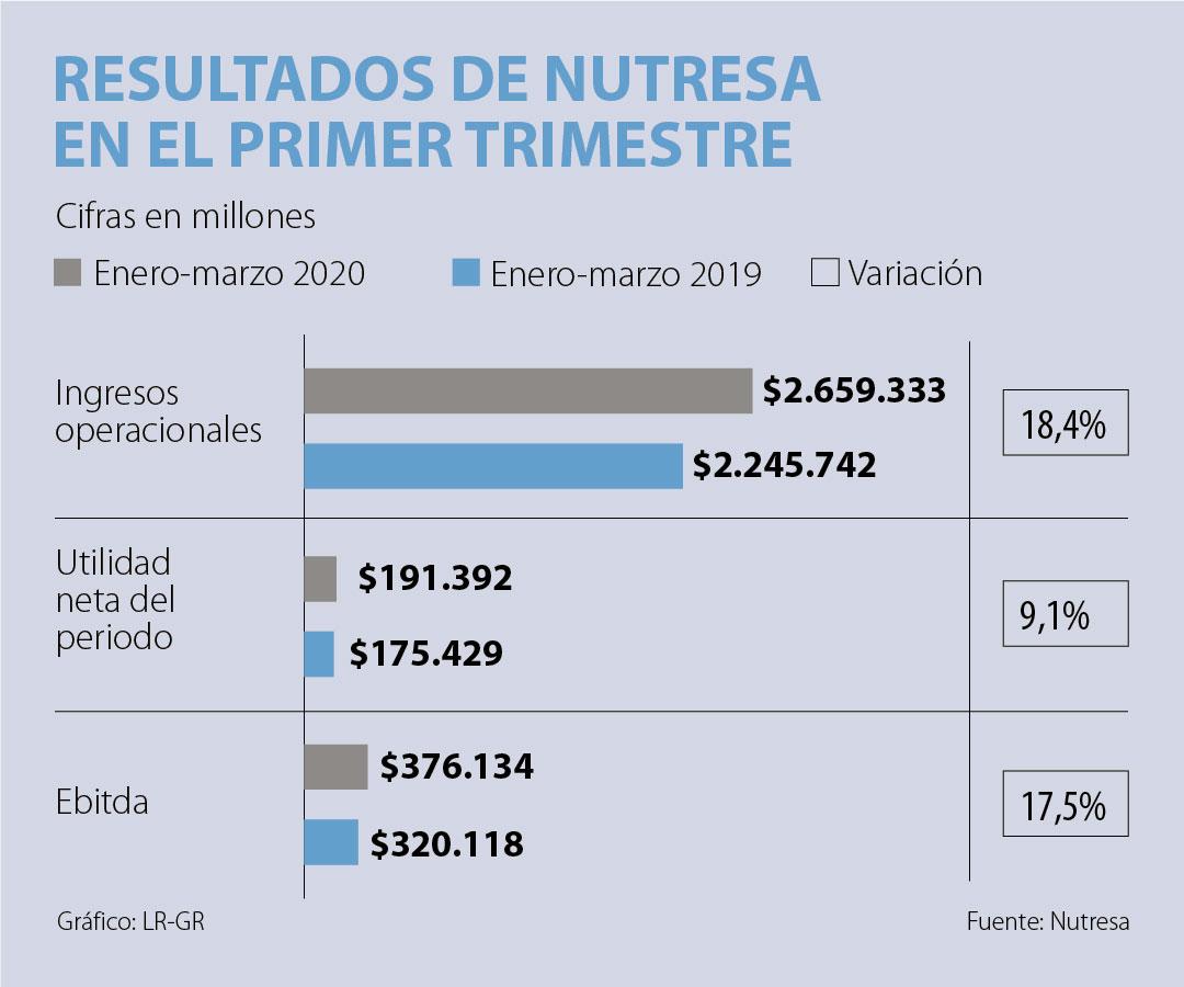 Ventas del Grupo Nutresa llegaron a $2,6 billones en el primer trimestre del año