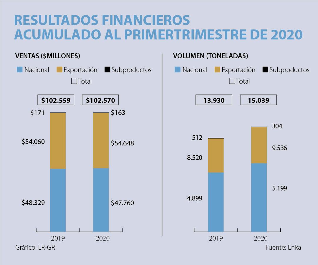 Enka aumenta un 79% su ebitda, finalizando el primer trimestre con $11.337millones