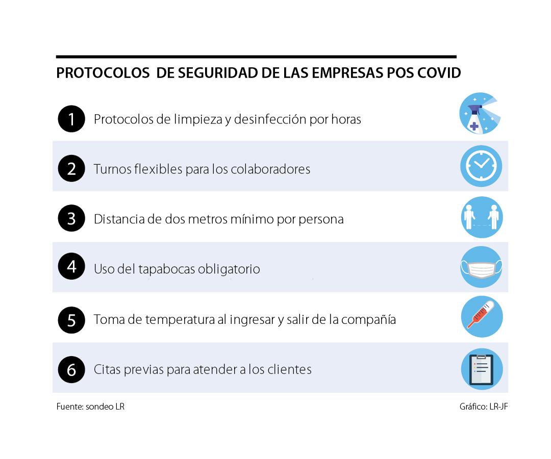 Empresas implementan protocolos para la reactivación de cada sector económico