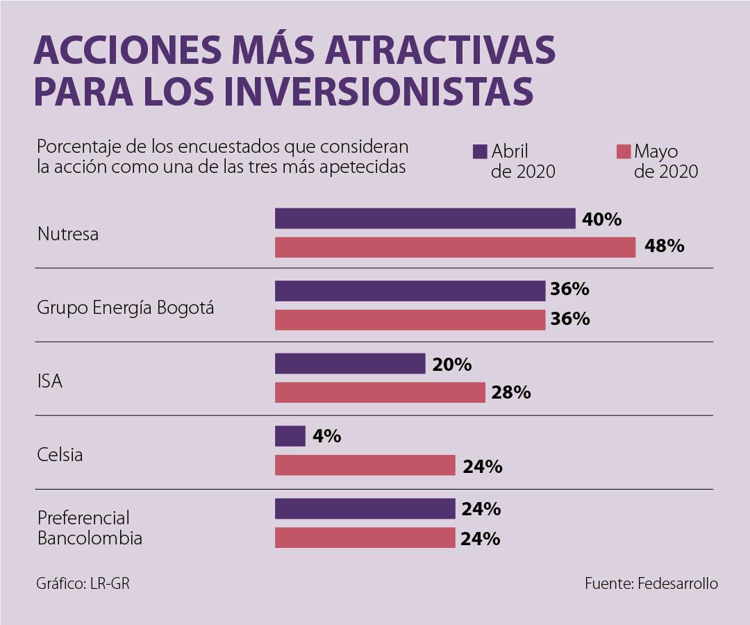Acciones de Nutresa y Grupo Energía Bogotá son las más atractivas del Colcap en mayo