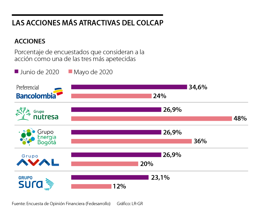 Bancolombia, Nutresa y Grupo Energía Bogotá son las acciones más apetecidas en junio