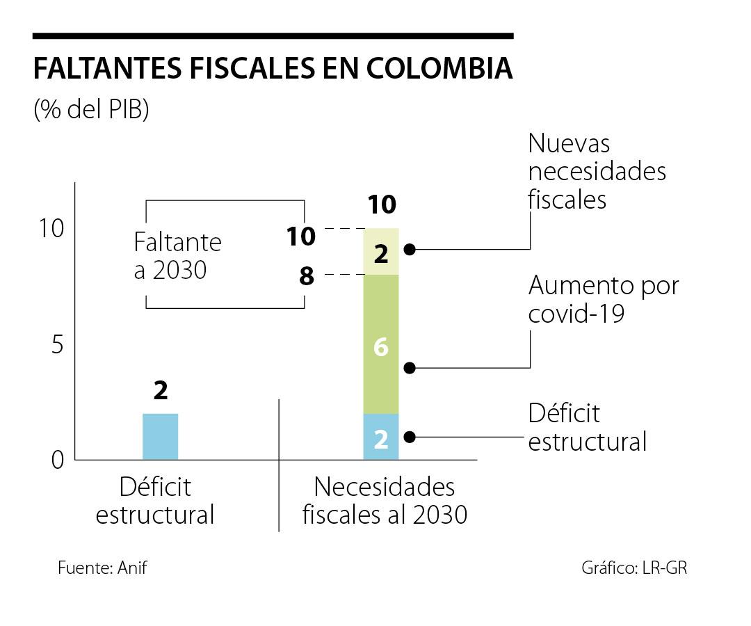 Anif calcula que si se eliminan las gabelas tributarias, el país ganaría $80 billones