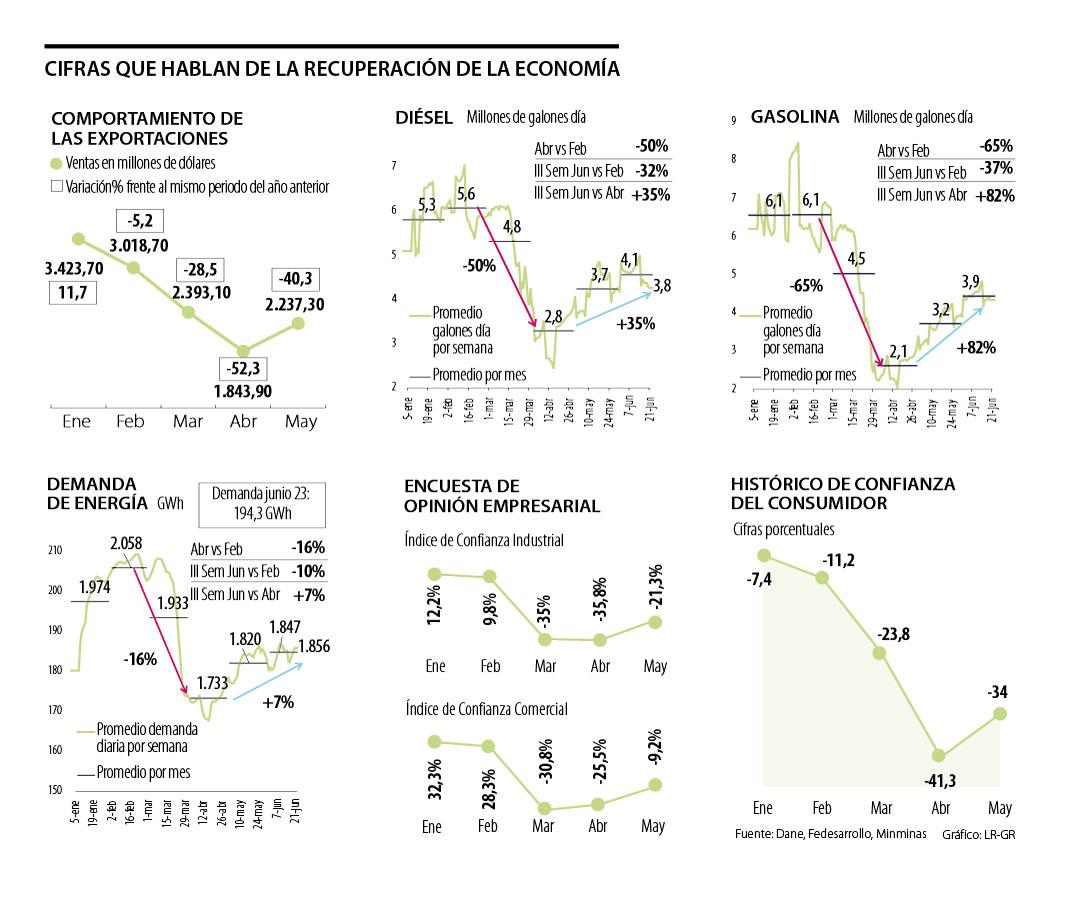 Los indicadores que muestran la lenta recuperación de la economía nacional