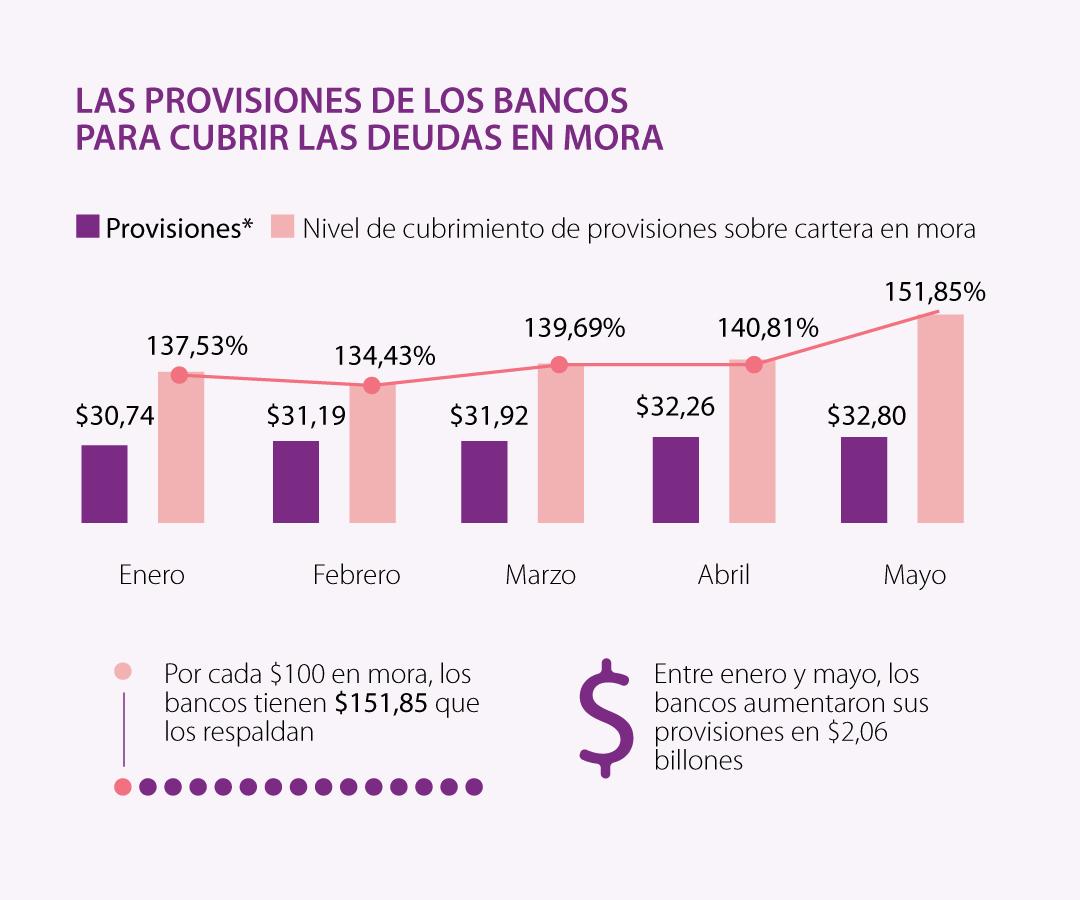 De cada $100 que un deudor tiene en mora, los bancos tienen $151 de respaldo