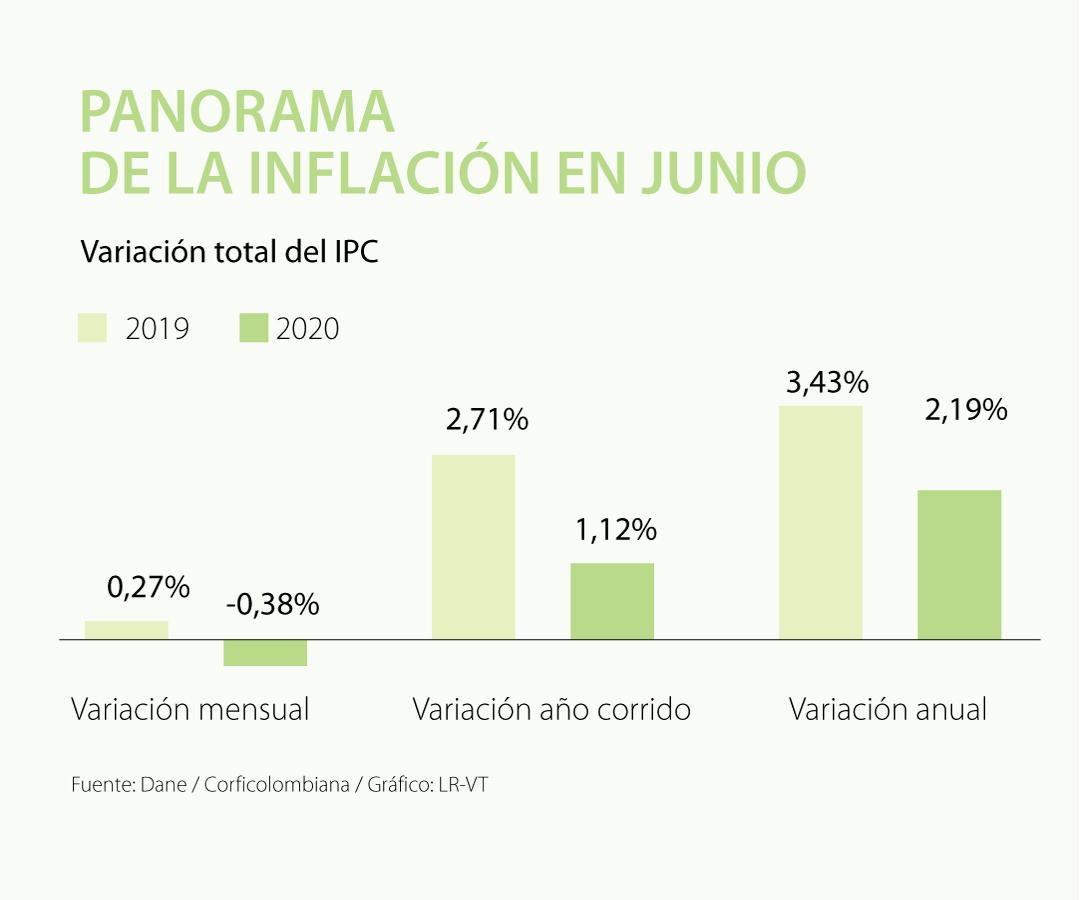 Inflación volvería a ser positiva con el fin de las ayudas del Gobierno en medio de la crisis