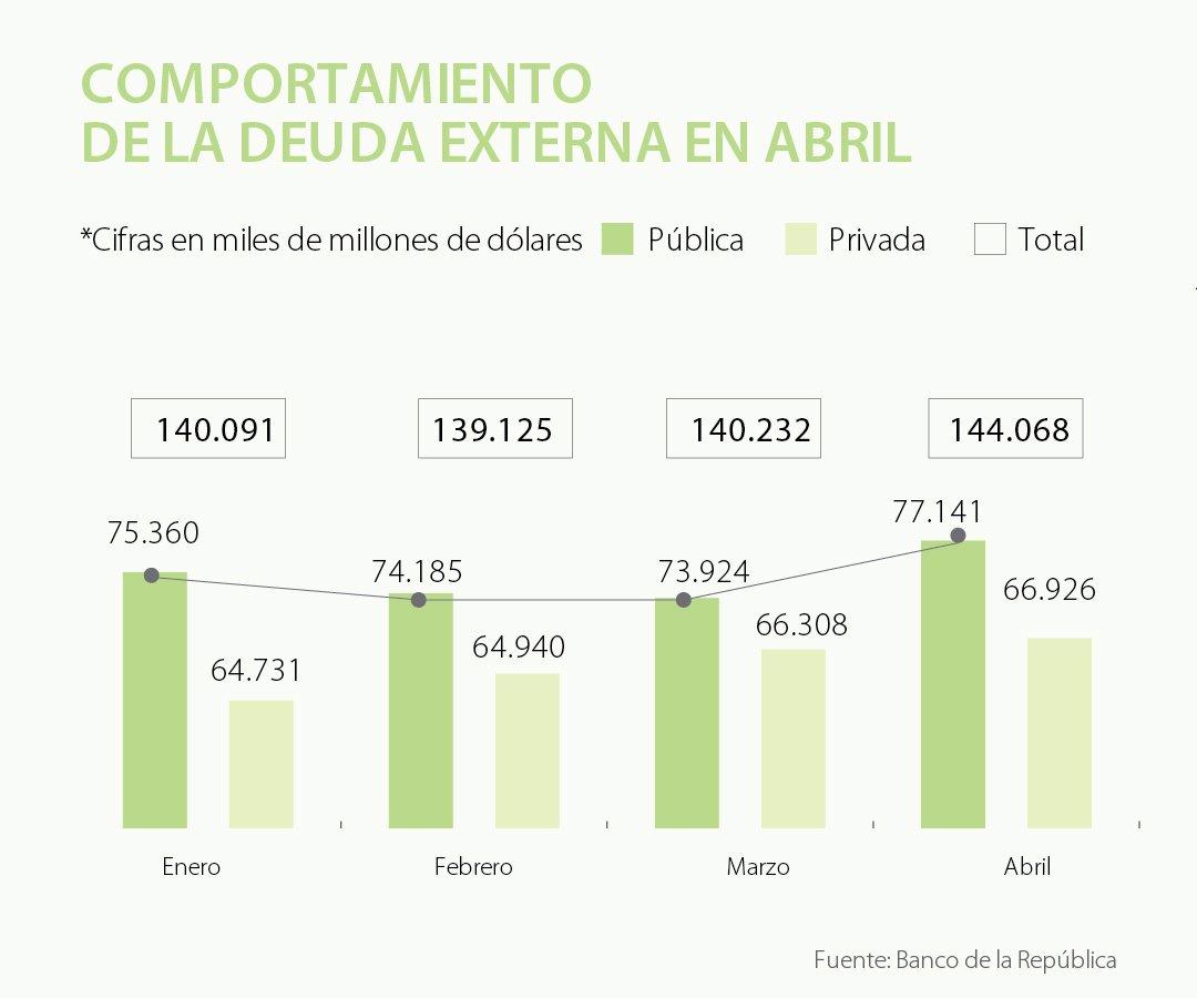 Cada colombiano debe $5,8 millones por incremento en la deuda externa pública
