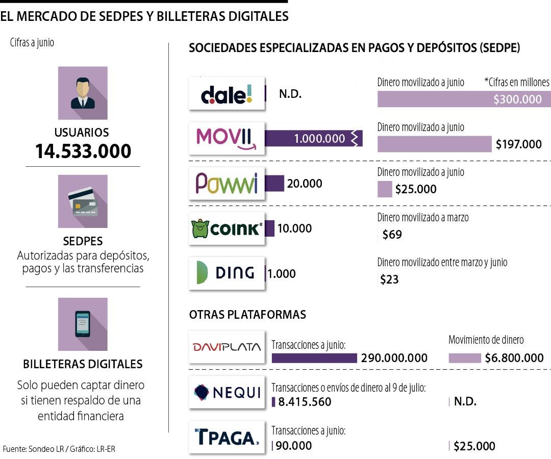 Las Sedpe y billeteras digitales acumulan más de 14 millones de usuarios digitales