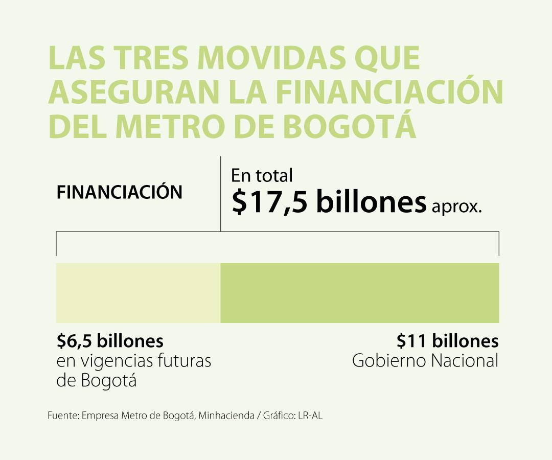 Las tres estrategias que aseguran recursos para iniciar la primera línea del metro de Bogotá