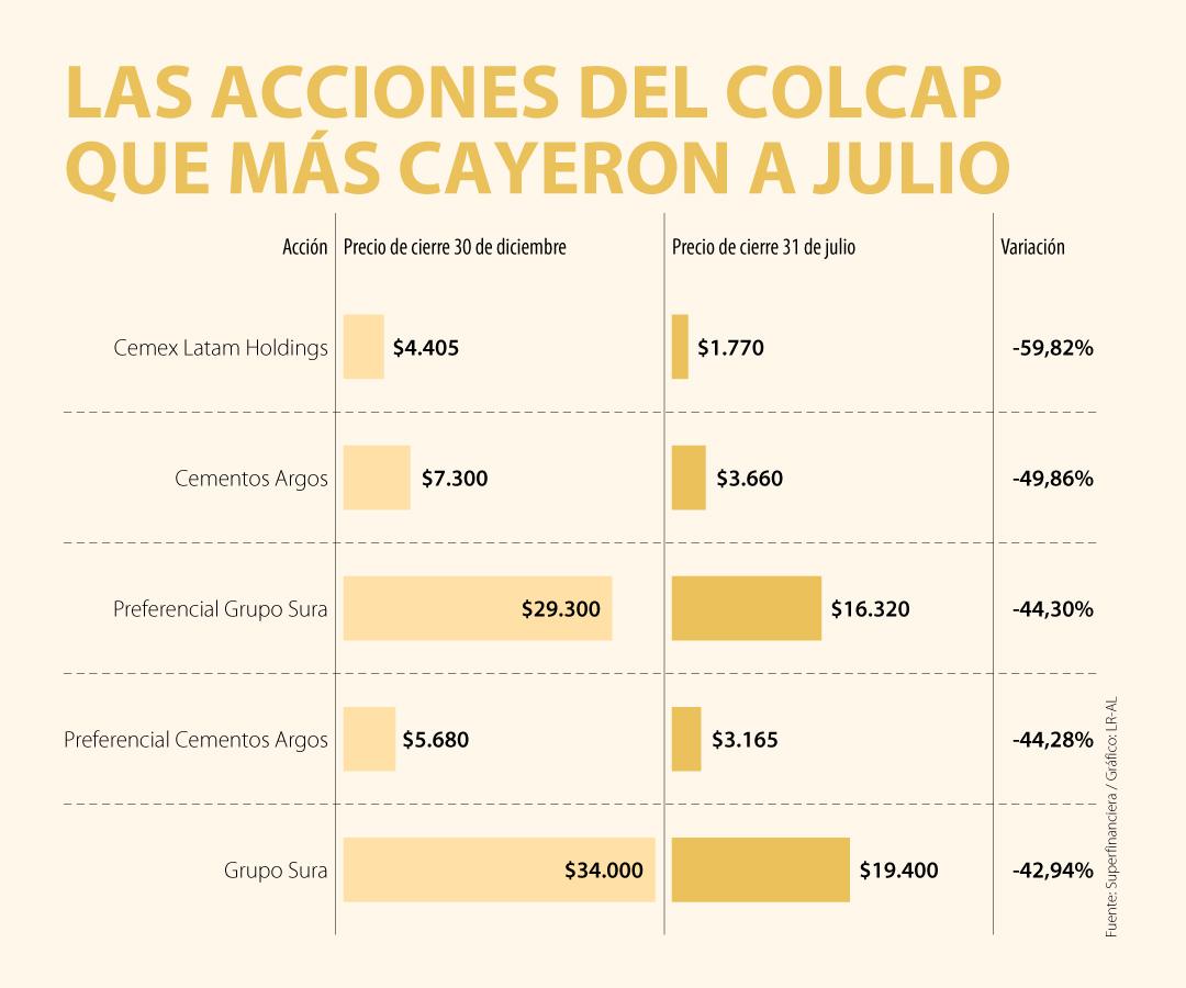 Las acciones del índice Colcap que más cayeron en los primeros siete meses del año