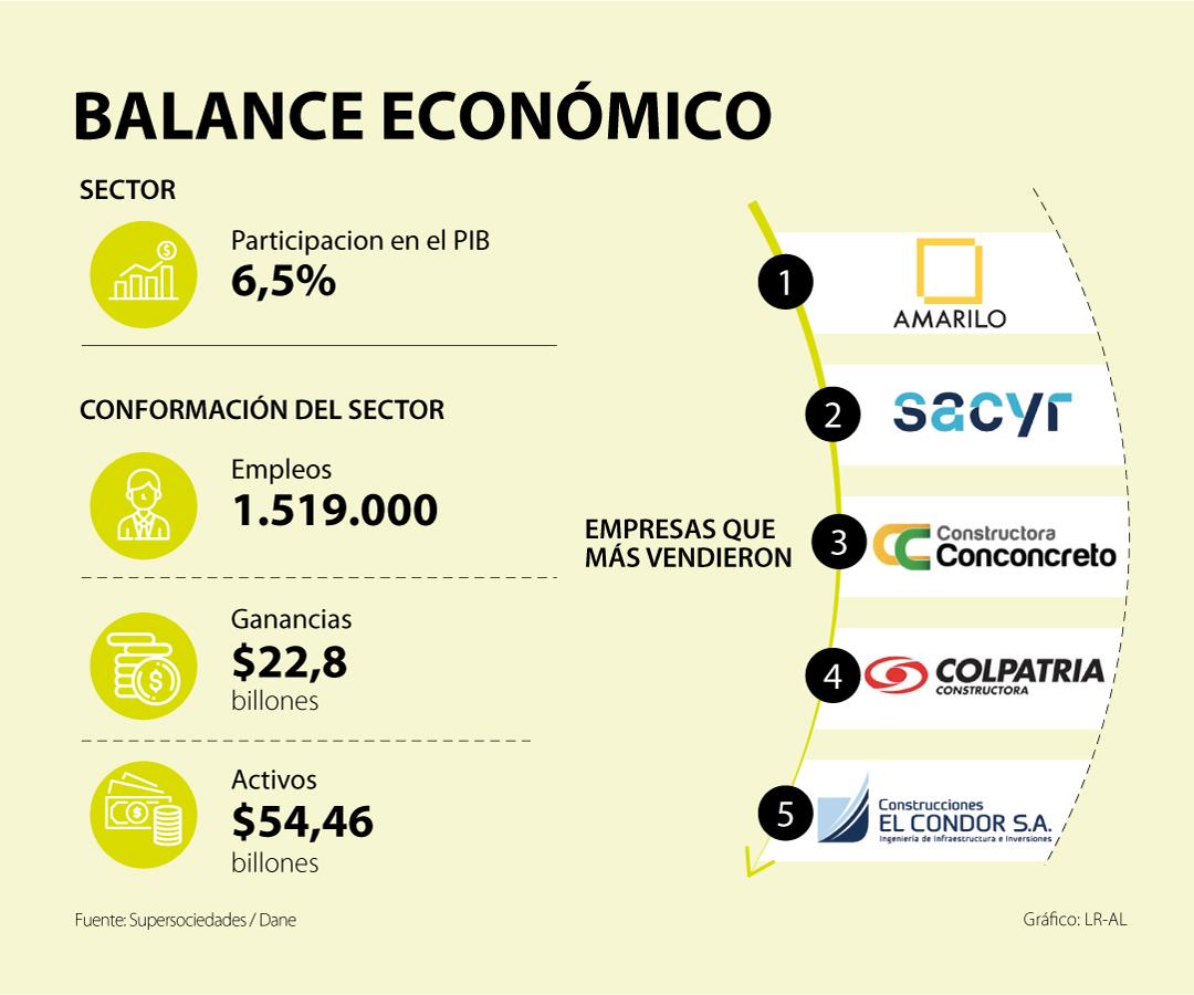 Constructoras generaron ingresos por $22,8 billones pese a decrecimiento del sector