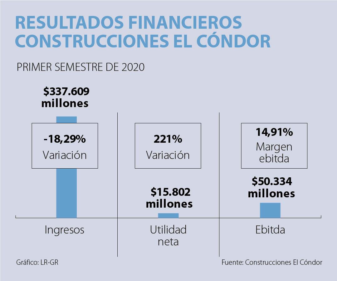 Construcciones El Cóndor registró ingresos por $337.609 millones durante el primer semestre