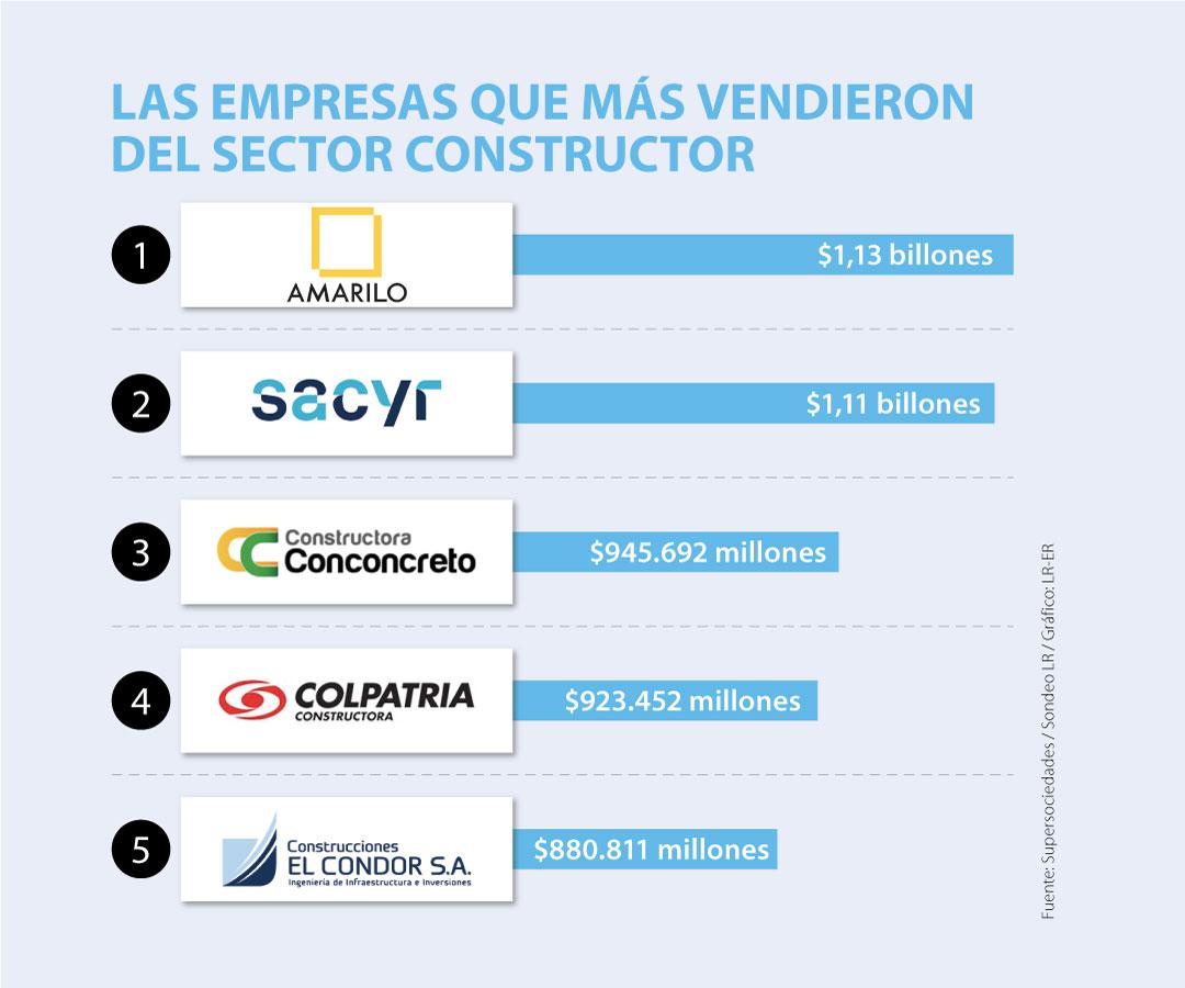 Amarilo es la empresa líder en ventas del sector constructor según el informe de las 1.000 empresas