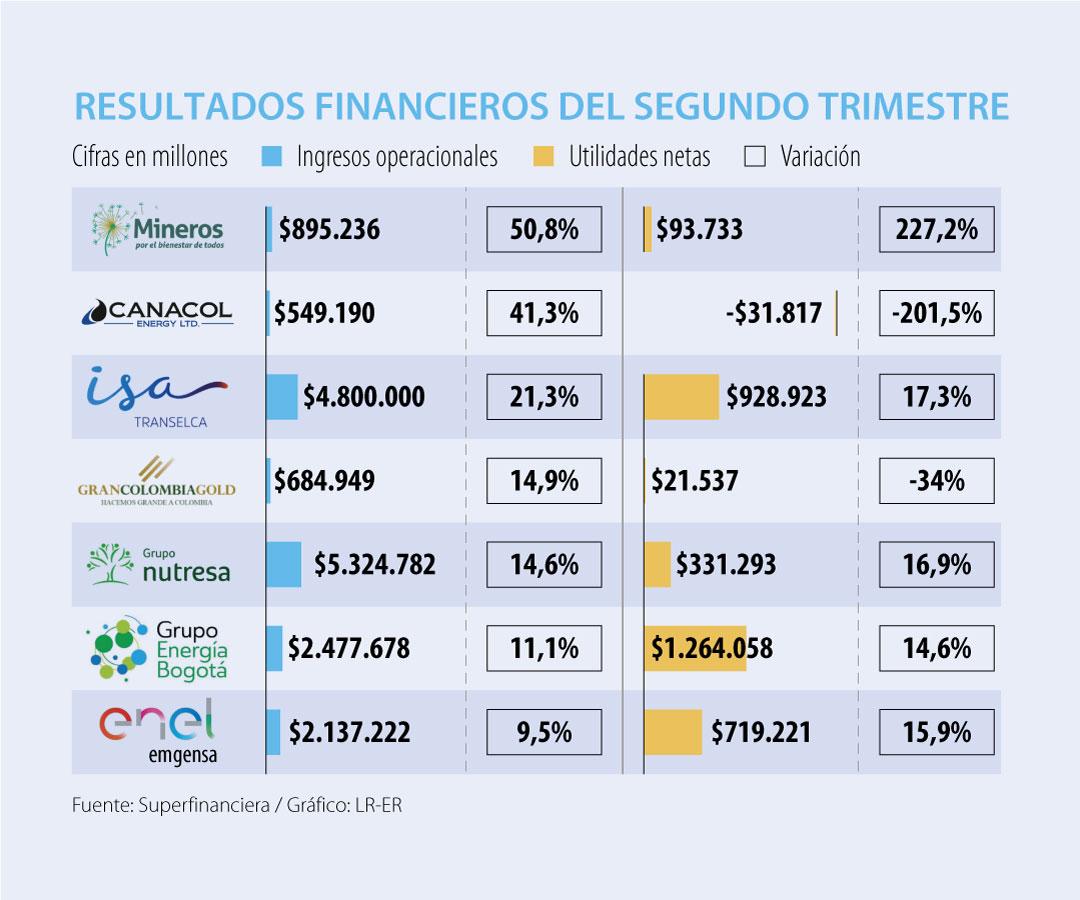 ETB y Ecopetrol, las empresas con las caídas más bajas en ingresos durante primer semestre
