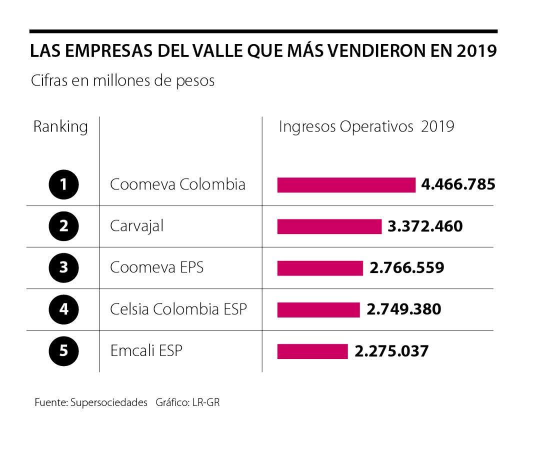 Coomeva y Carvajal S.A., las compañías que los tuvieron mayores ingresos en la región