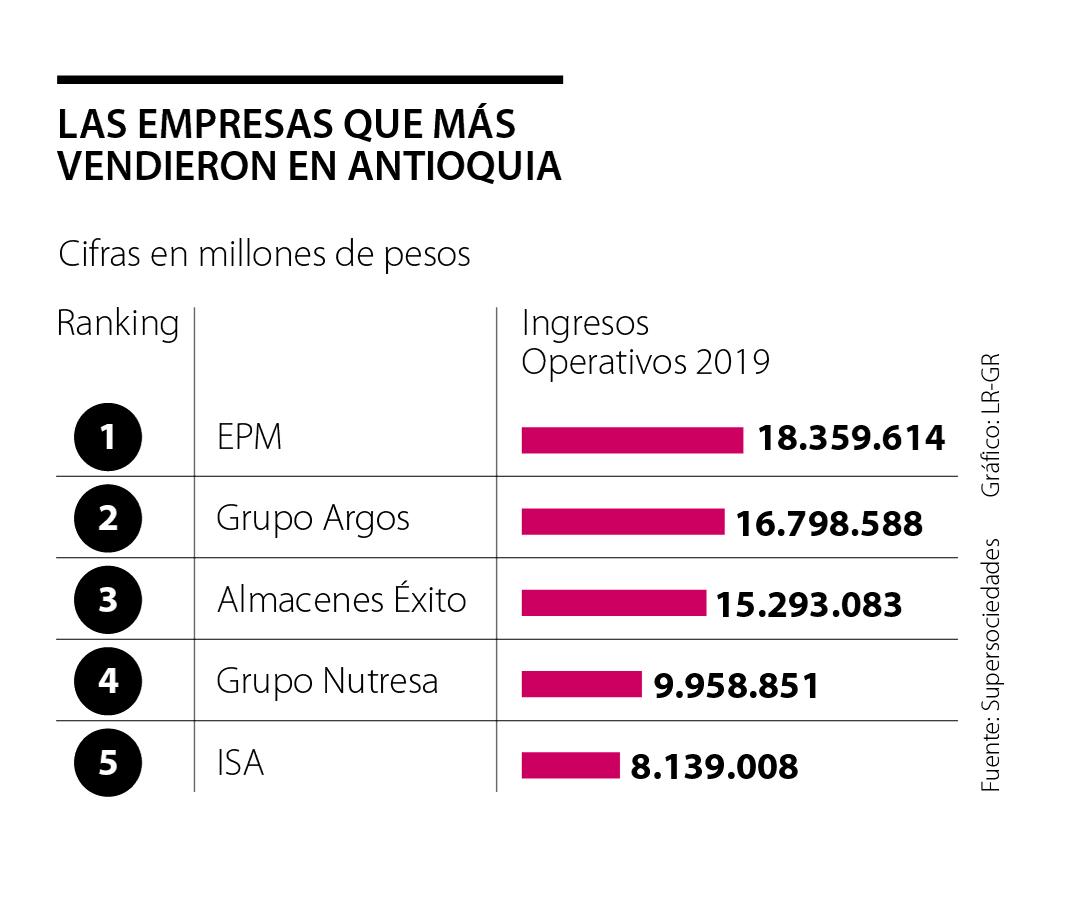 EPM, Grupo Argos y Grupo Éxito lideraron entre las empresas con mayores ingresos en la región