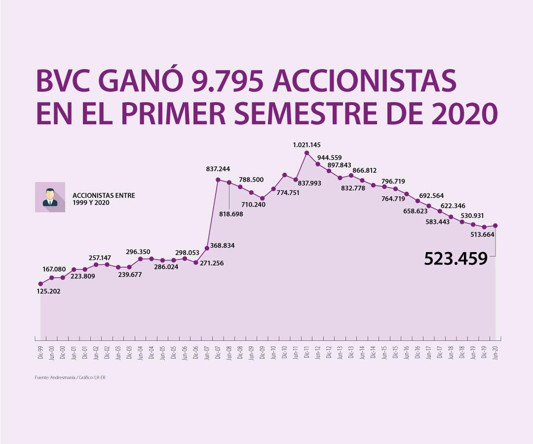 Los accionistas en la Bolsa de Valores de Colombia aumentaron 1,9% durante el semestre