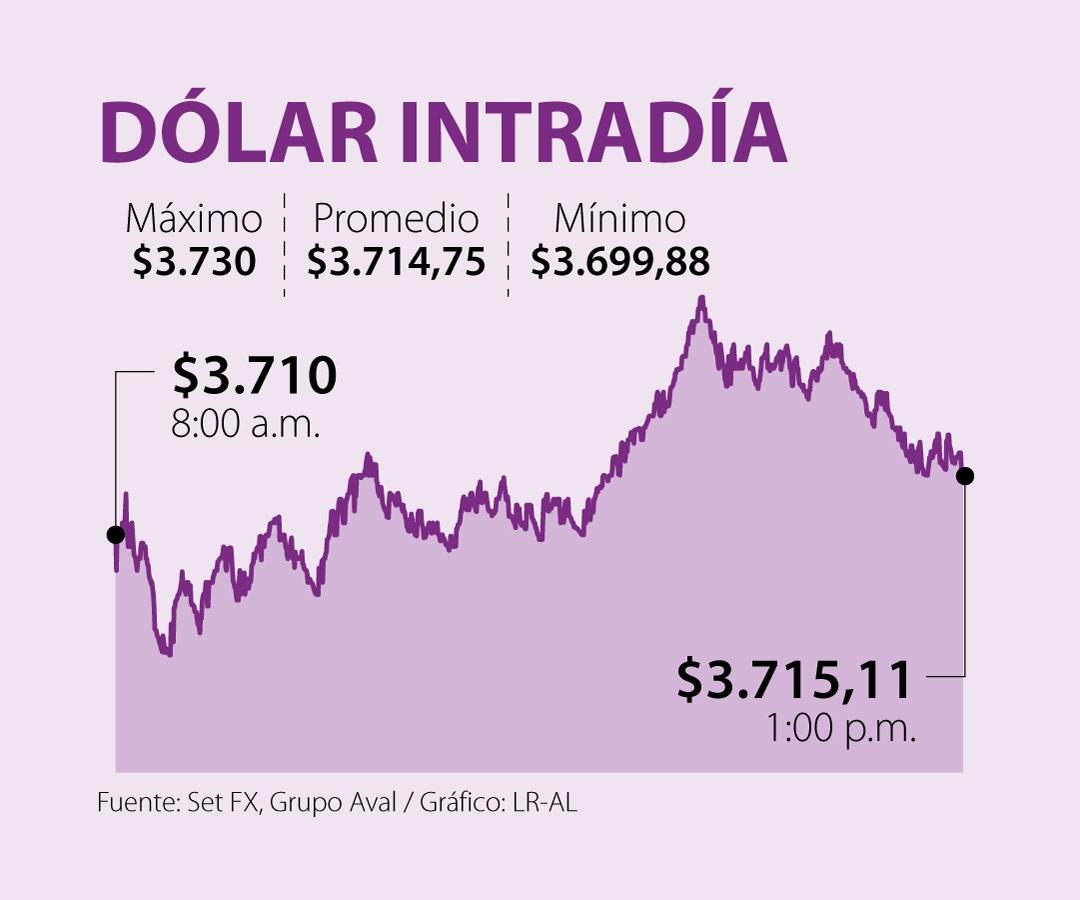 La cotización del dólar se fortalece por la incertidumbre de los inversionistas por la economía mundial