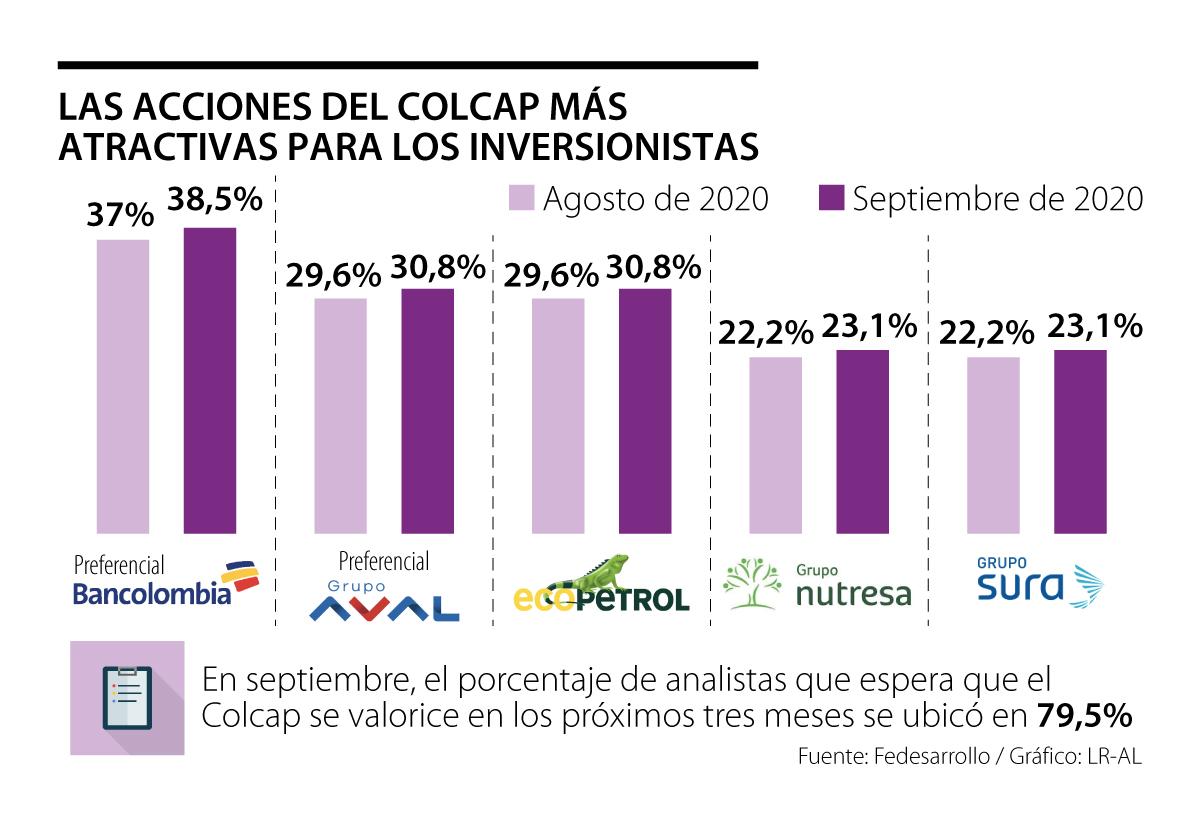 La acción preferencial de Bancolombia fue elegida como la más atractiva del Colcap para los analistas