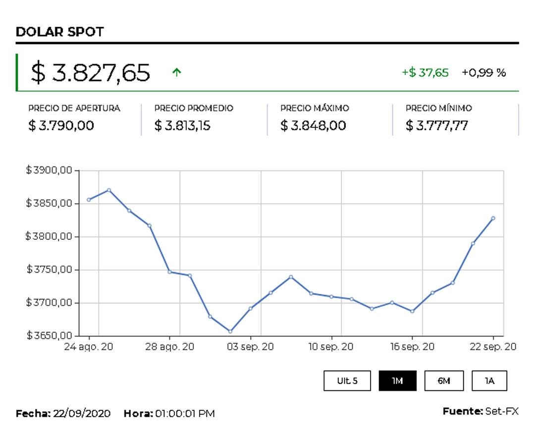El dólar cerró en $3.863,52 en medio de temor por segunda ola de casos de covid-19 en el mundo