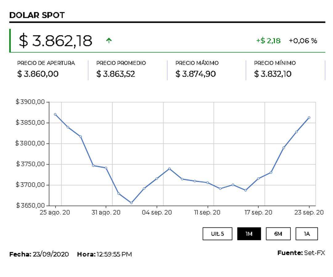 Tras una jornada volátil, el dólar cerró en $3.827 por un aumento de la aversión al riesgo