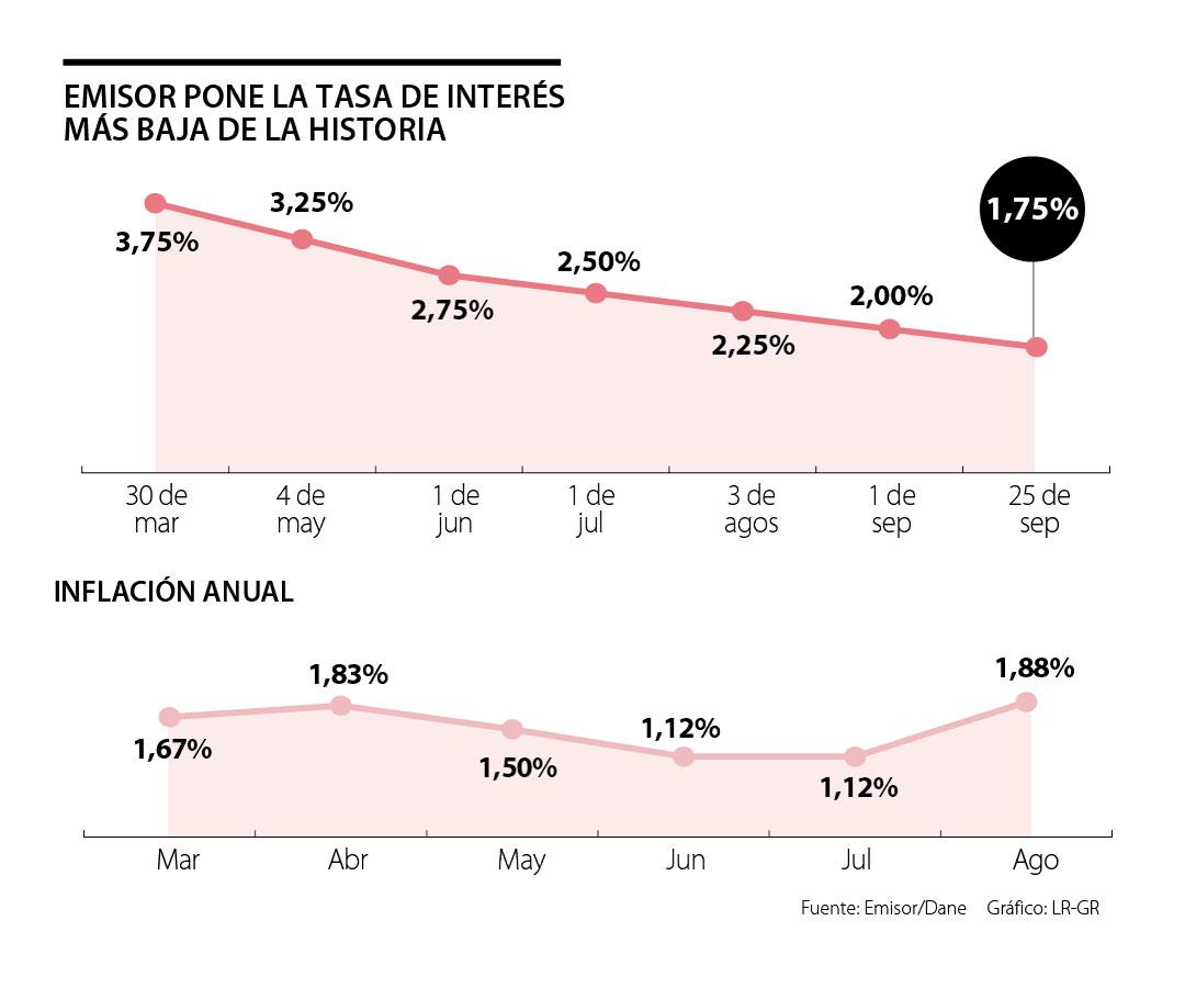 El Banco de la República puso la tasa más baja de la historia y está por debajo de la inflación
