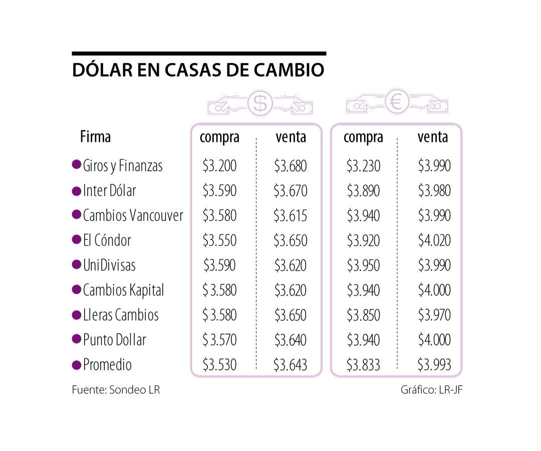 Los profesionales del cambio venderán euros en $3.993, en promedio, durante esta semana
