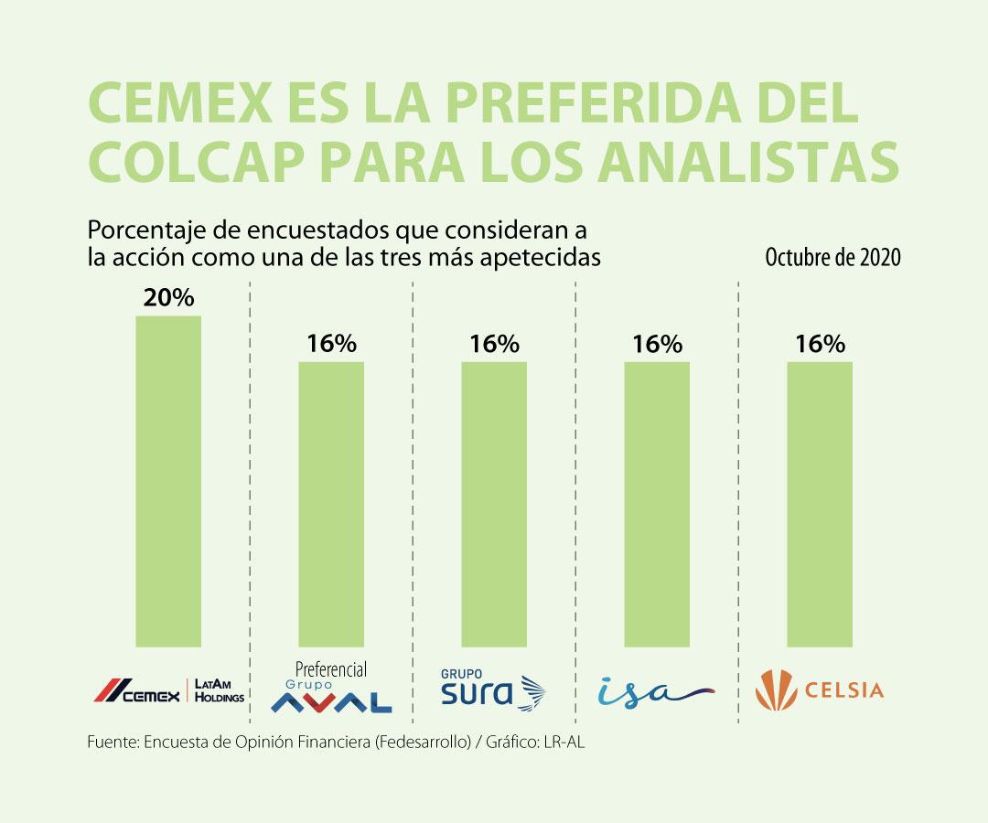 Acción de Cemex Latam Holdings es la más atractiva del Colcap por la solicitud de la OPA