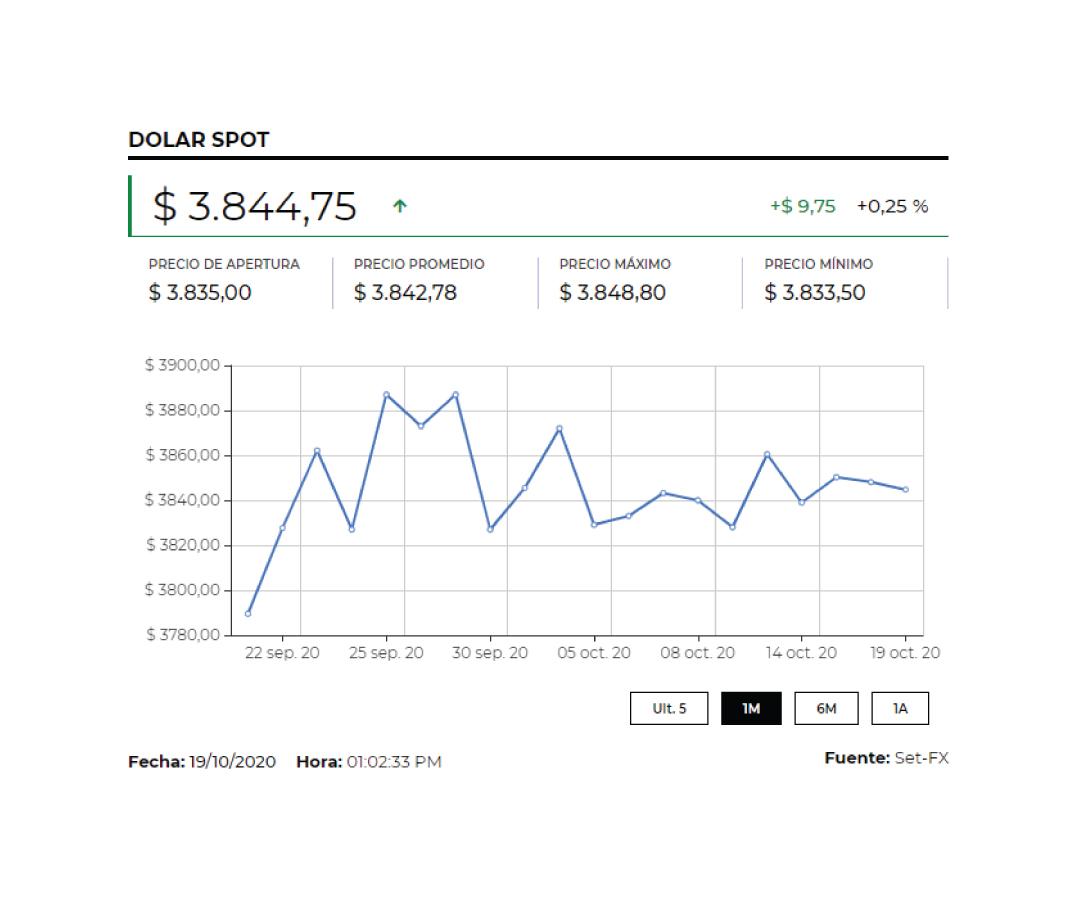 El dólar cerró en $3.826 a la espera de un paquete de estímulo fiscal a presentar en Estados Unidos